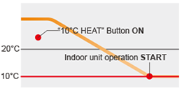 10°C Heat operation - Temperature transition graph.